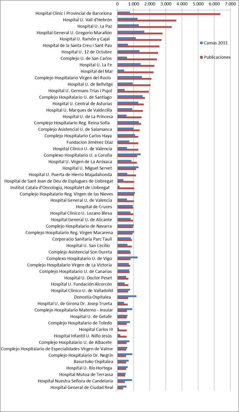 """Relación nº de publicaciones y nº de camas según el trabajo """"La Investigación en los Hospitales Españoles según el SIR World Report 2013"""""""